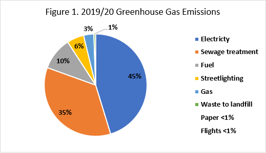 Green House Gas Report